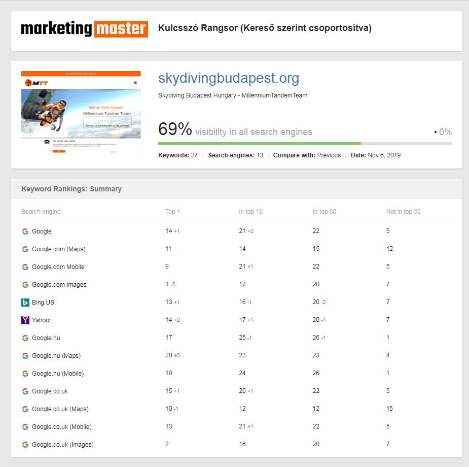 SEO adatok - skydivingbudapest.org